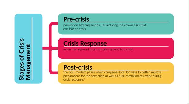 Crisis Management Graphic
