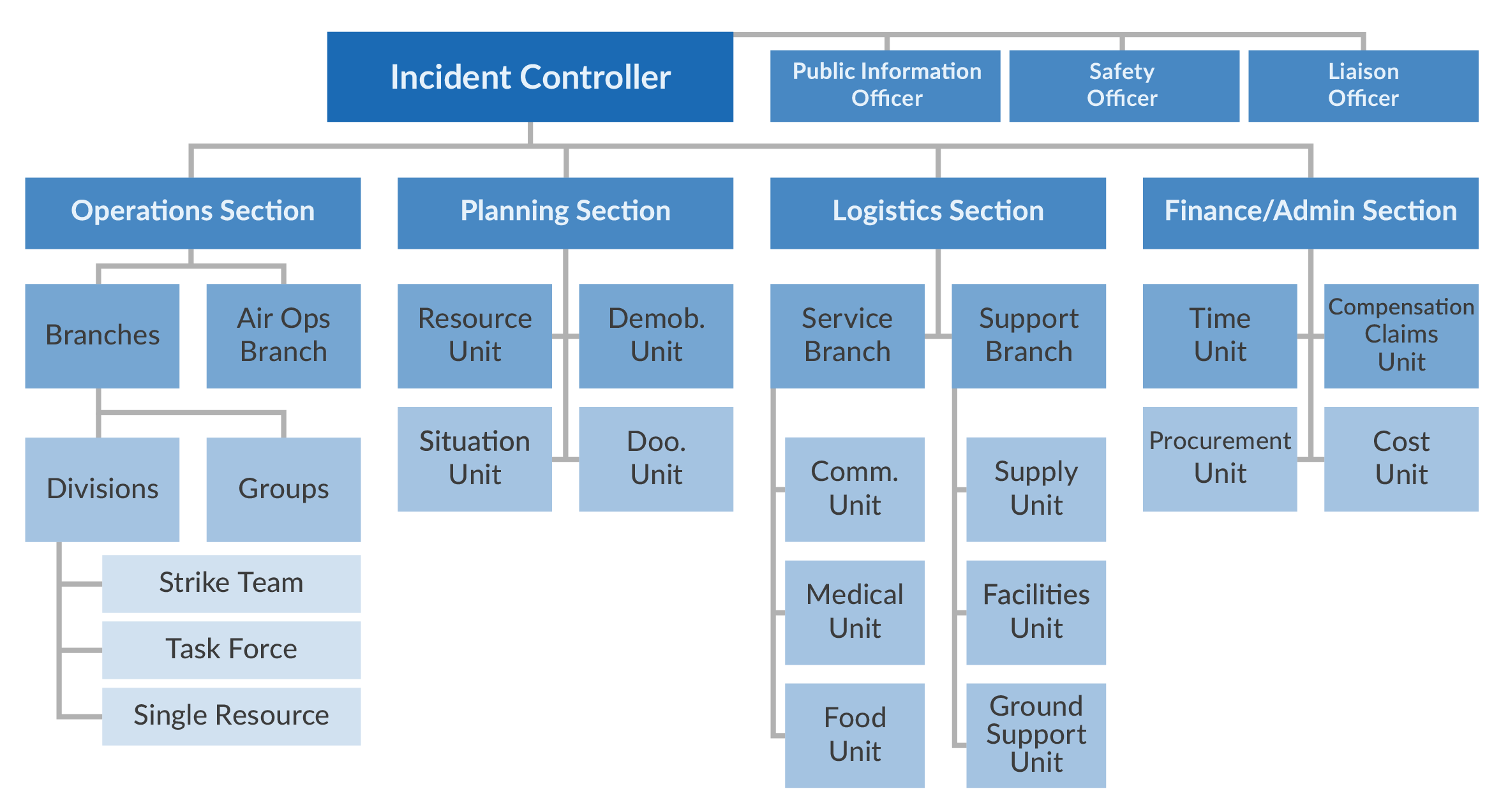 Incident Command Structure (ICS) Hierarchy