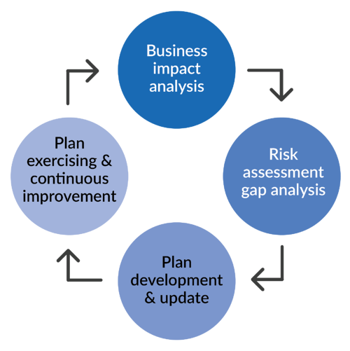 Noggin_Business Continuity Plan Lifecycle