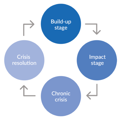 The Crisis Management Lifecycle