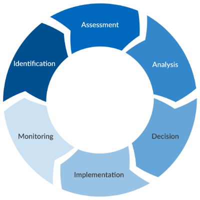 The Operational Risk Management Lifecycle