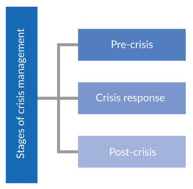 Three Stages of Crisis Management